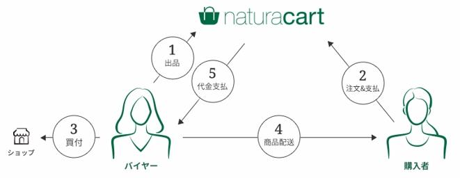 naturacart3