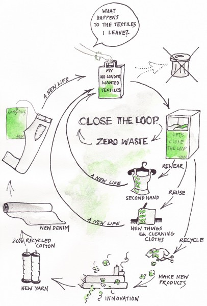 Close the loop - extended overview